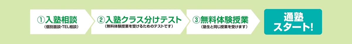 現4・5年生入塾説明会